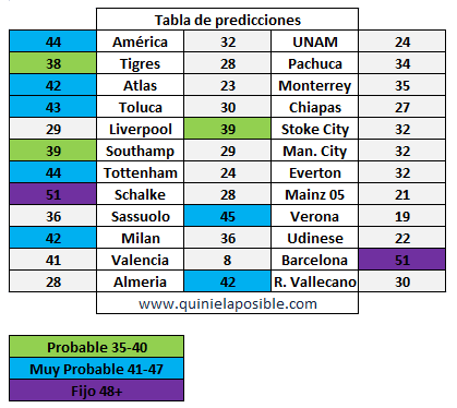 prediccion ganagol 252