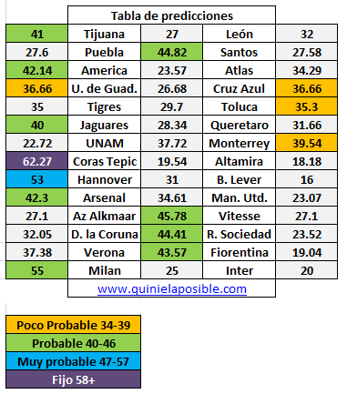 prediccion progol 1763