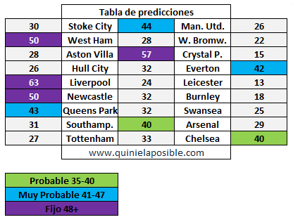 Prediccion media semana 223