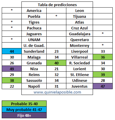 prediccion progol 1768