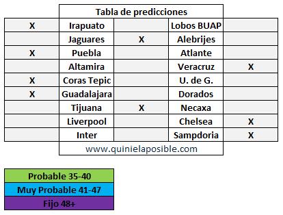 Prediccion media semana 226
