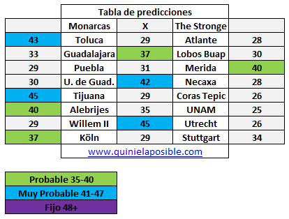 Prediccion media semana 228