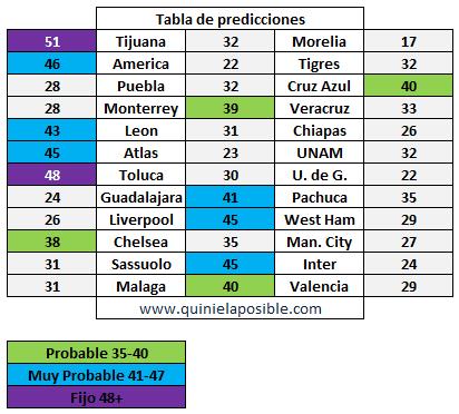 prediccion ganagol 261