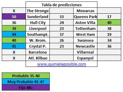 Prediccion media semana 229