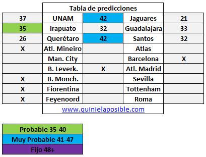 Prediccion media semana 231
