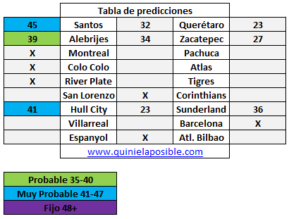 Prediccion media semana 232