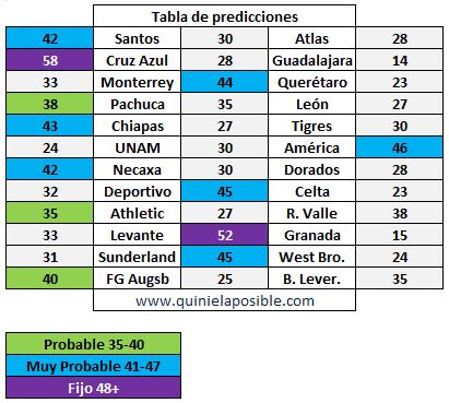 prediccion ganagol 264