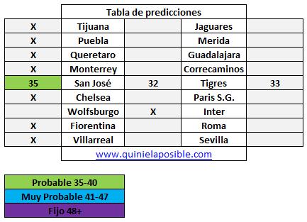 Prediccion media semana 233