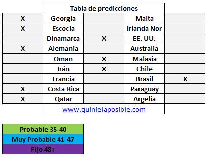 Prediccion media semana 235