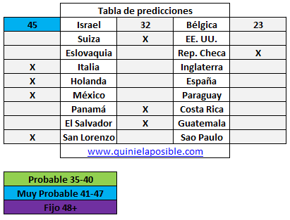 Prediccion media semana 236