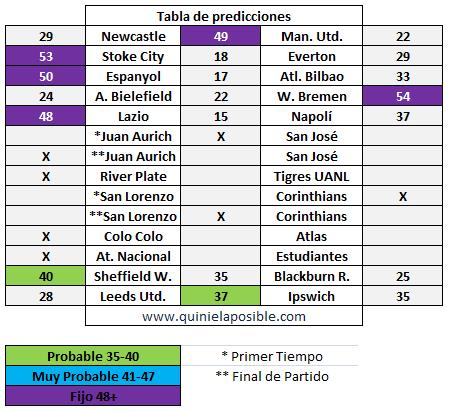 prediccion ganagol 164
