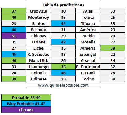 prediccion ganagol 266