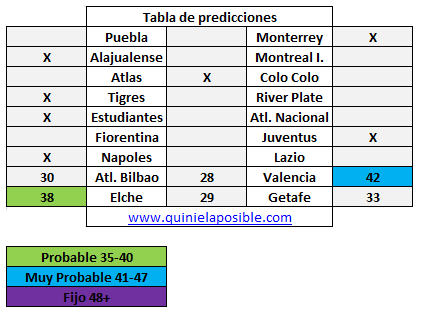 Prediccion media semana 237