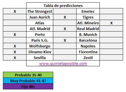 Prediccion media semana 2388