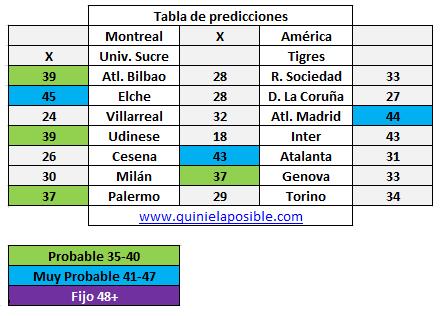 Prediccion media semana 240