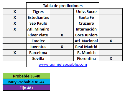 Prediccion media semana 241