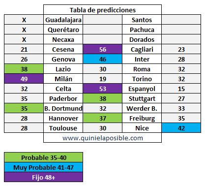prediccion ganagol 277