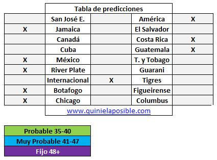 Prediccion media semana 249