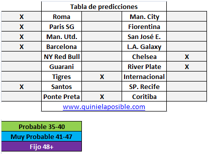 Prediccion media semana 250
