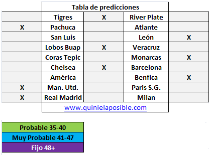 Prediccion media semana 251