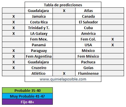 prediccion ganagol 284
