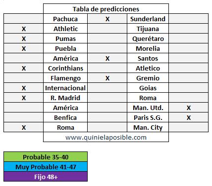prediccion ganagol 285