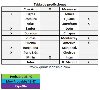 prediccion ganagol 286