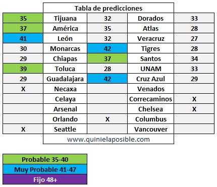 prediccion ganagol 287