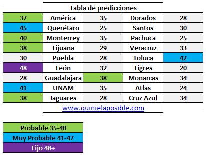 Prediccion media semana 253