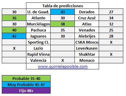 Prediccion media semana 254