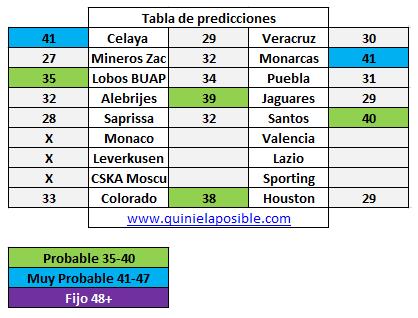 Prediccion media semana 255