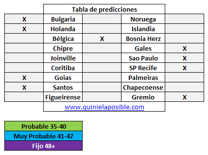 Prediccion media semana 256