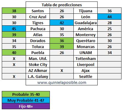 prediccion ganagol 288