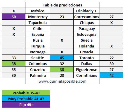 prediccion ganagol 292