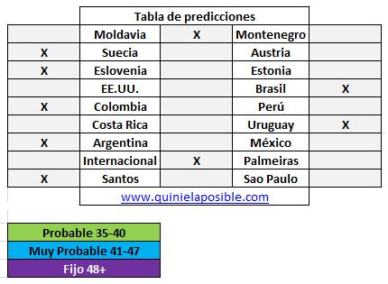 Prediccion media semana 257