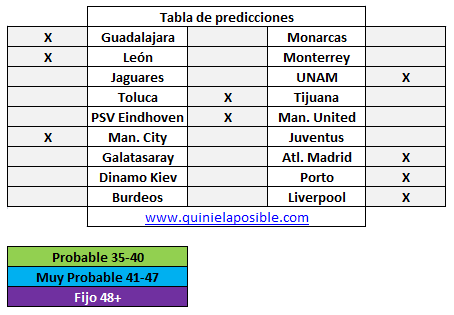 Prediccion media semana 258