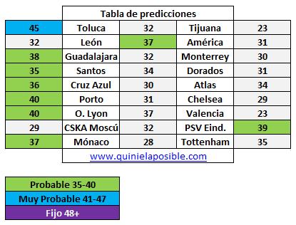 Prediccion media semana 260