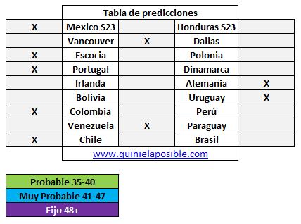 Prediccion media semana 261