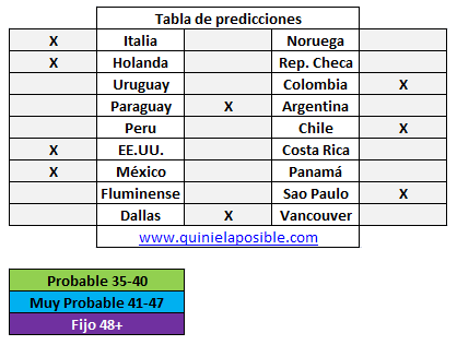 Prediccion media semana 262