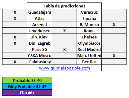 Prediccion media semana 263