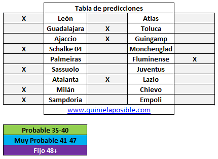 Prediccion media semana 264
