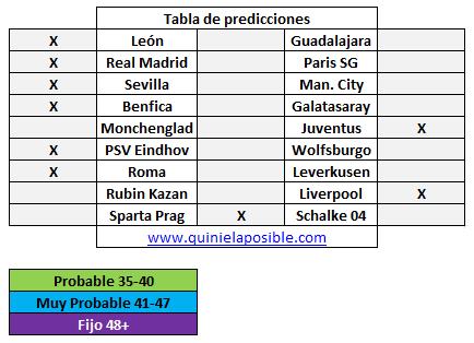 Prediccion media semana 265