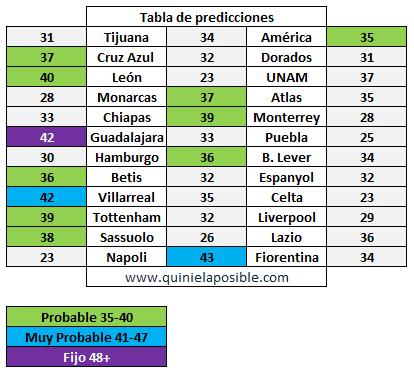 prediccion ganagol 298