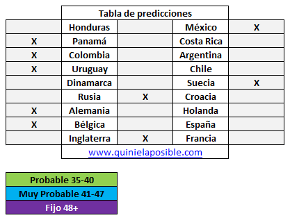 Prediccion media semana 267