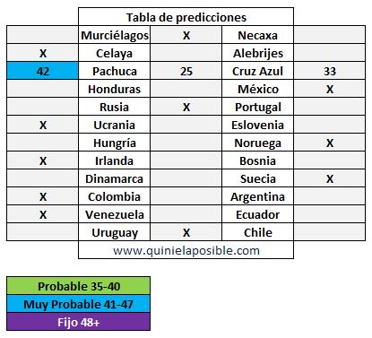 prediccion ganagol 302