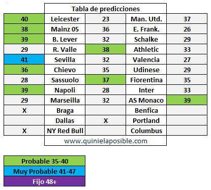 prediccion ganagol 304