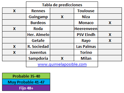 Prediccion media semana 271
