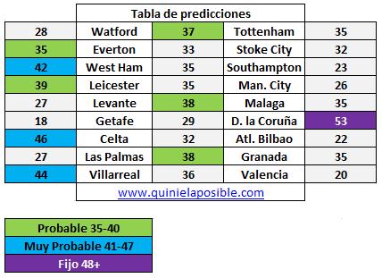 Prediccion media semana 272