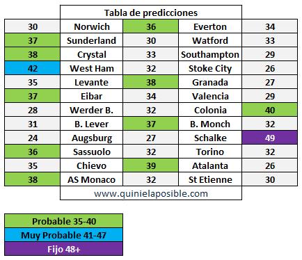prediccion ganagol 306