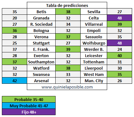 prediccion ganagol 307